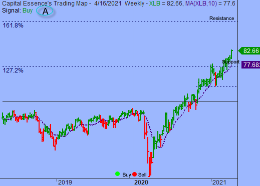 S&P to See Strong Resistance Near 4200