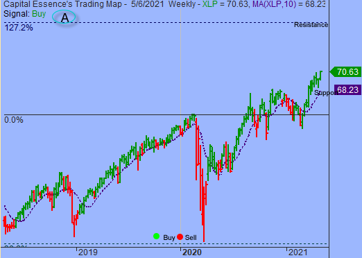 S&P In Early Stage Of New Upleg