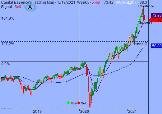 Market Internals Weakened As S&P Tested Key Price Level