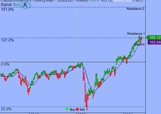 Anticipate Increase In Short-term Volatility
