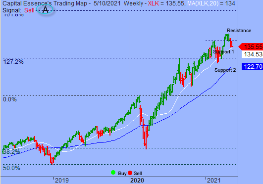 S&P Shifted To Short-term Consolidation Phase