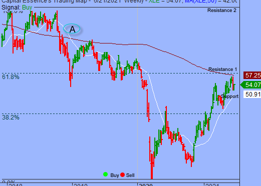 S&P In Rally And Retreat Environment