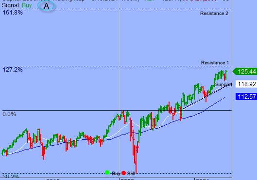 Path With Least Resistance Remains Higher As Long As S&P Holds Above 4200