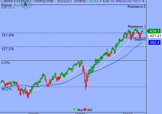 S&P In Narrow Trading Range