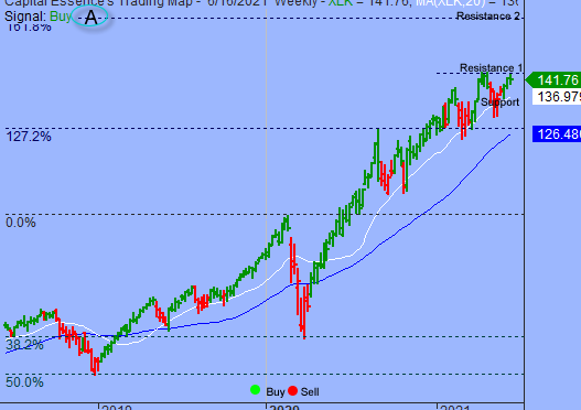 S&P Shifted Short-term Overbought Consolidation Phase