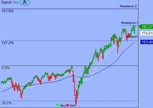 S&P Overbought But Downside Risk Could Be Limited