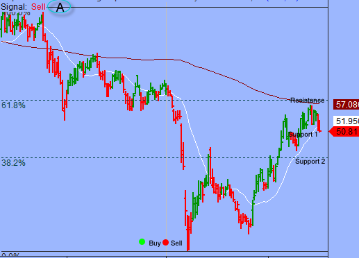 S&P In Orderly High-level Consolidation Period